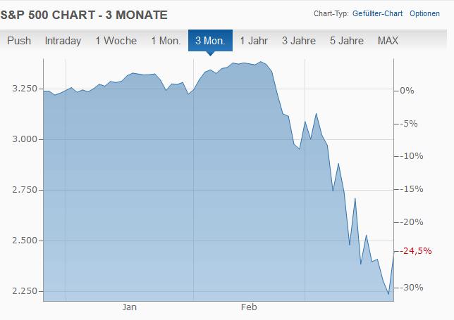 Börsencrash: Für Langfristige Anleger lohnt es sich Nachzukaufen!