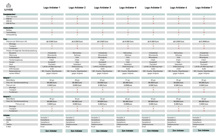 Das Bild zeigt eine Übersicht der Top-Minihaus Anbieter im Vergleich anhand verschiedener Kriterien