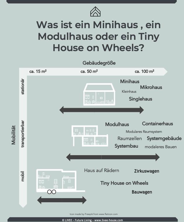 Das Bild zeigt eine Infografik, welche die unerschiedlichen Tiny Haustypen darstellt.