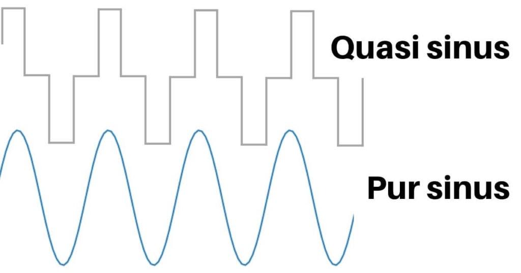 Schéma de forme de signal quasi sinus et pur sinus