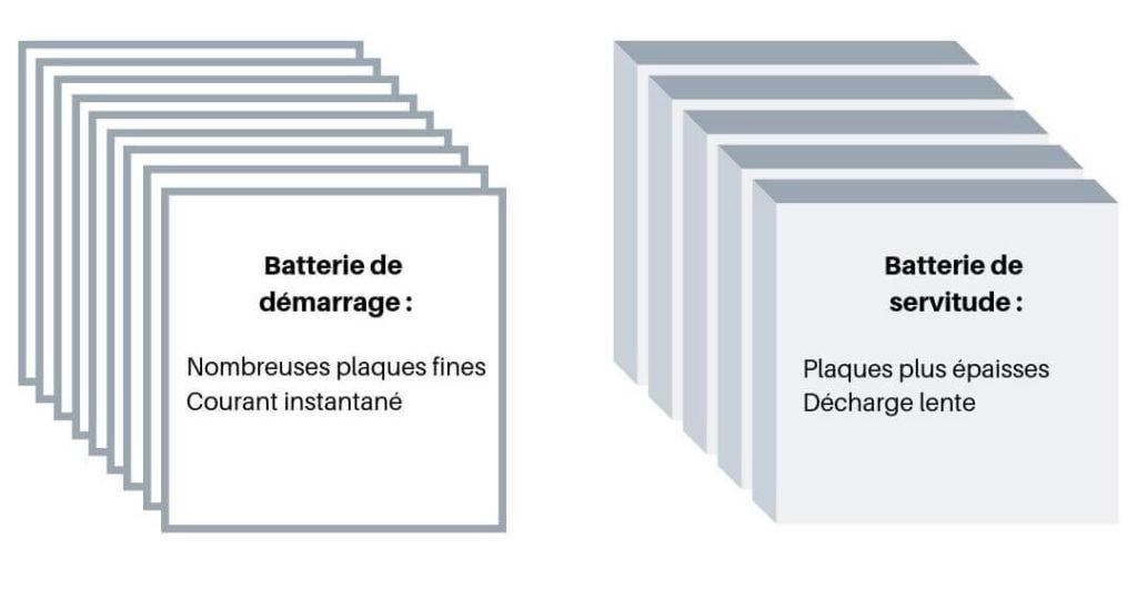 Batterie auxiliaire vs batterie de démarrage