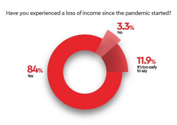 Loss-of-Income
