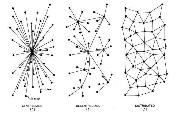 Tres sistemas de datos en blockchain: Centralizado, descentralizado y distribuido