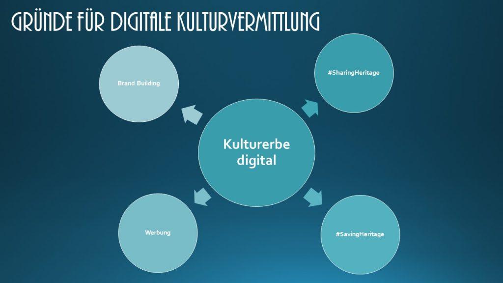 Gründe für Kulturvermittlung digital