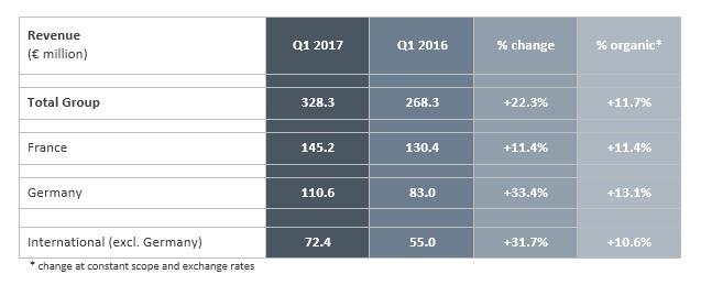 akka technologies Chiffre d'affaires du premier trimestre 2017