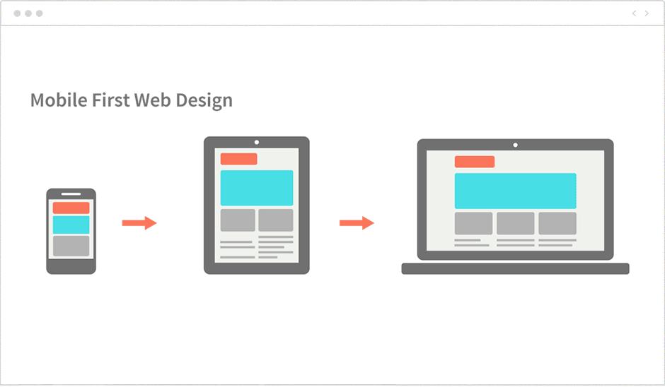 Mobile-first Web Design 2020 | AnitaM