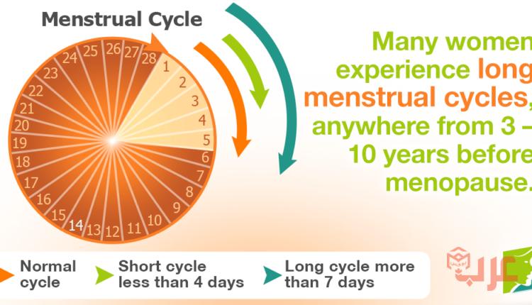 كم عدد أيام الدورة الشهرية