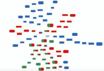 colouredgraphs