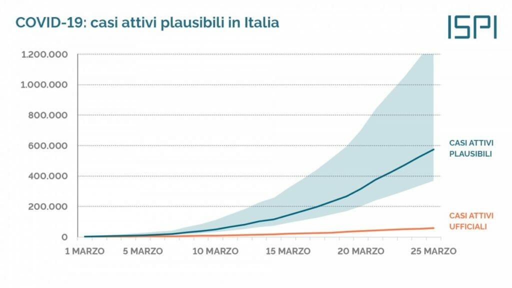 COVID-19: Casi attivi plausibili in Italia