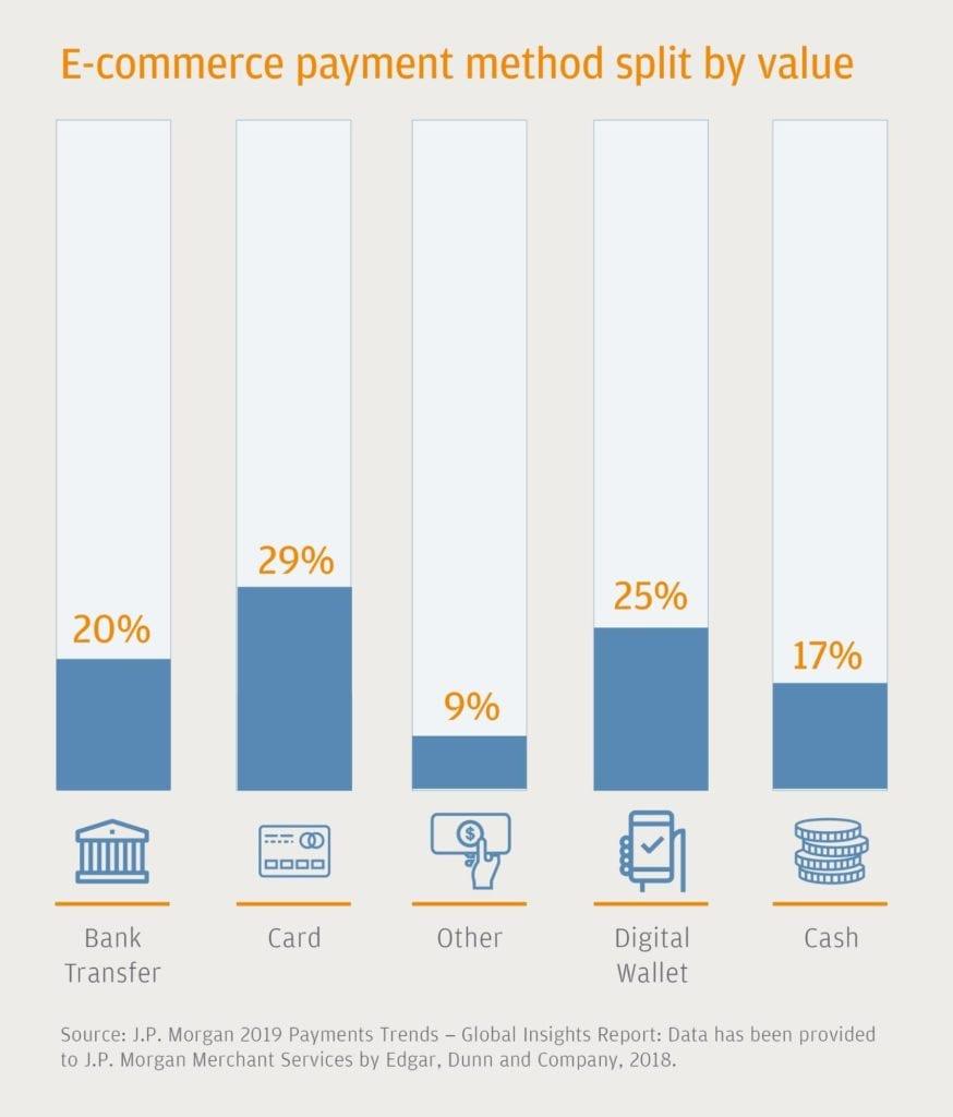 e commerce payment options