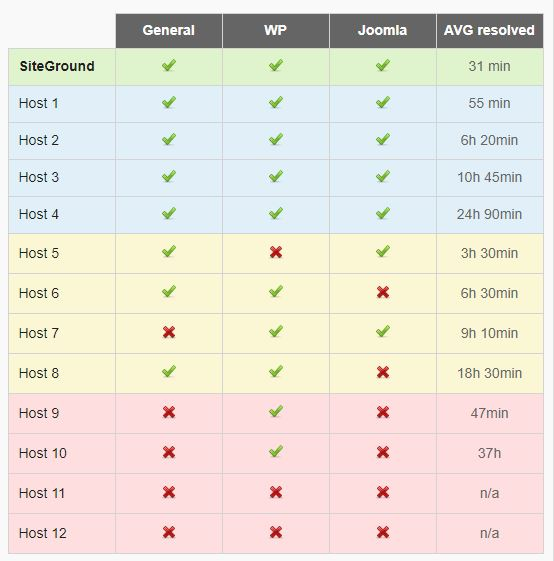 Table comparing web hosts