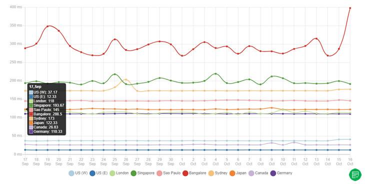 Web hosting server speed