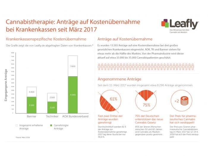 1 Jahr Cannabisgesetz – die große Leafly.de Bilanz