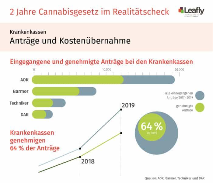 Zwei Jahre Cannabisgesetz: Leafly.de macht den Realitätscheck