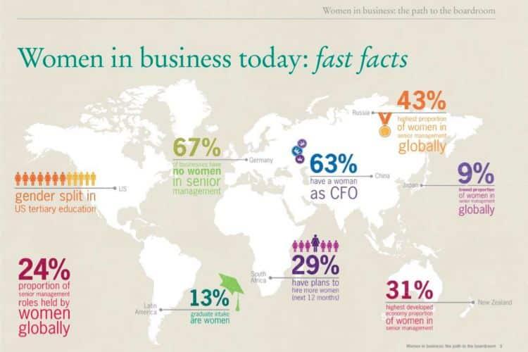 La proportion de femmes à un poste de senior management stagne au niveau mondial (24 %).