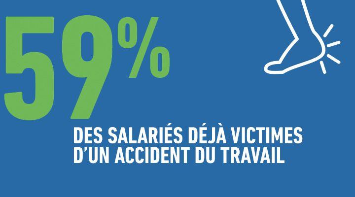 59% des salariés déjà victimes d'un accident du travail