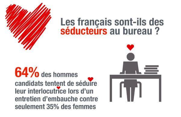 Quid des Français et du sexe au travail ?