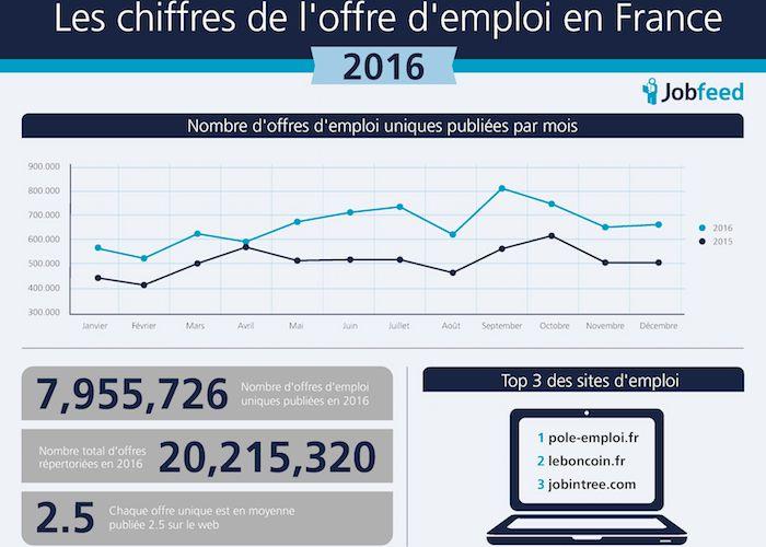 Jobfeed publie un état des lieux de l'offre d'emploi en ligne en 2016
