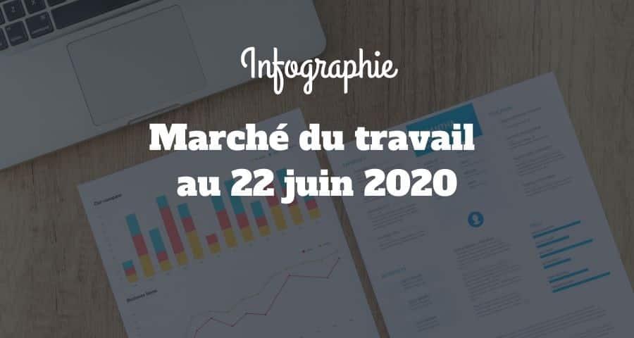 DARES : le marché du travail au 23 juin 2020