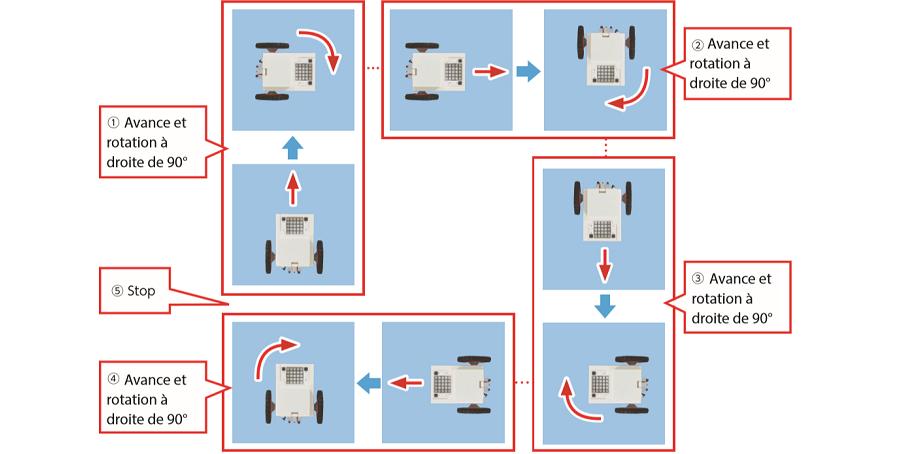 programmer des moteurs en Python