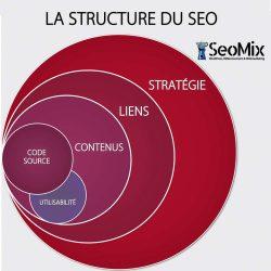 structure du référencement seo