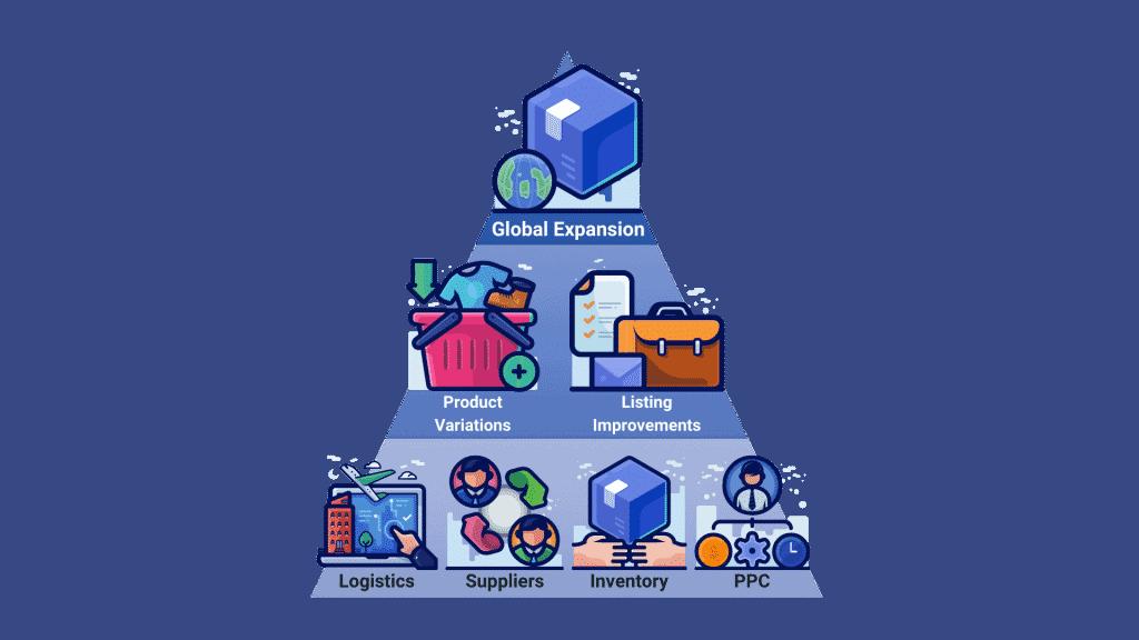 Alpha Rock Capital's Amazon Business Optimization Pyramid.