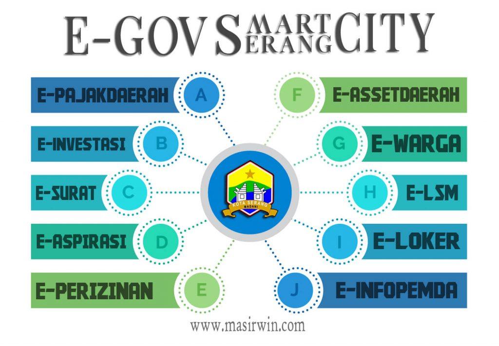 E Government Serang smart city,