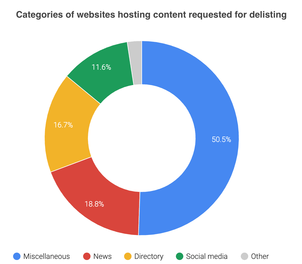 What types of information can EU Removal Requests be removed from Google Search
