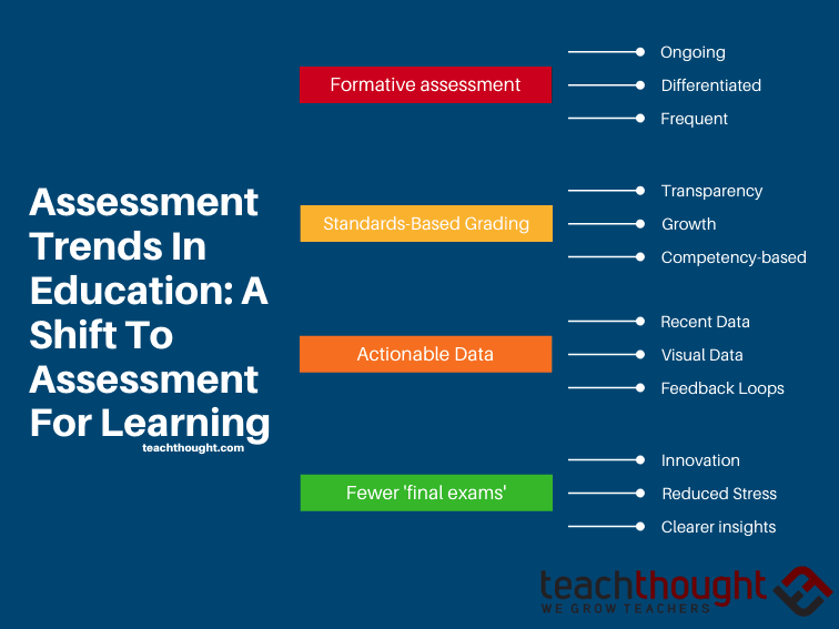 Assessment Trends In Education: A Shift To Assessment For Learning