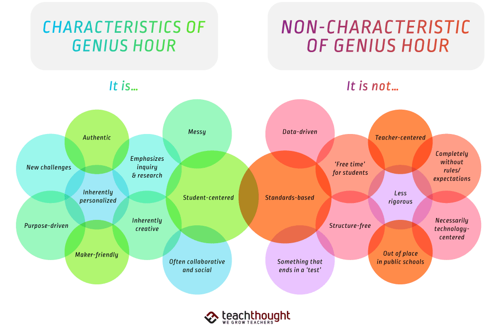 What Is Genius Hour? An Overview For The Classroom