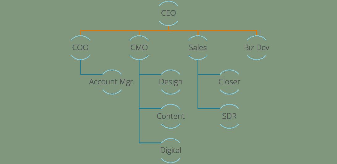 Revenue generating organizational chart