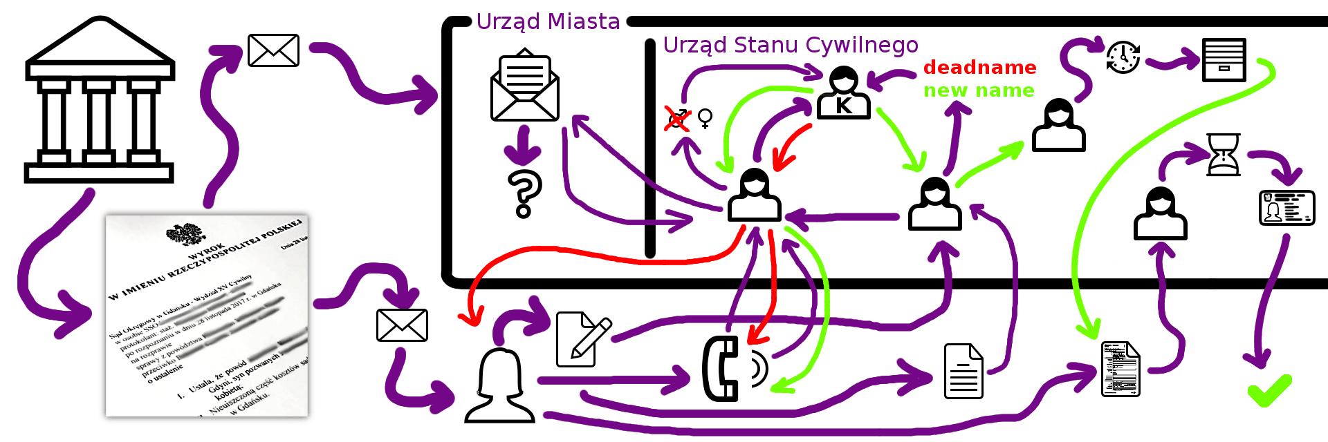 Skomplikowany graf - zmiana imienia, nazwiska i wykonanie wyroku sądu