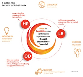A Model for the New World of Work