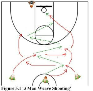 3-man weave shooting youth basketball drill
