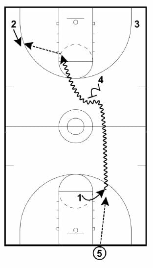 transition offense