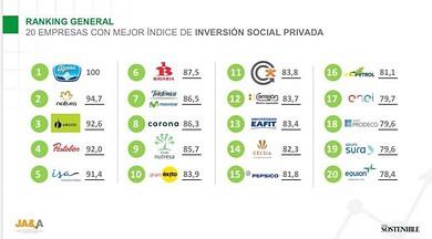 Photo of Equión entre las 20 empresas con mejor inversión social privada