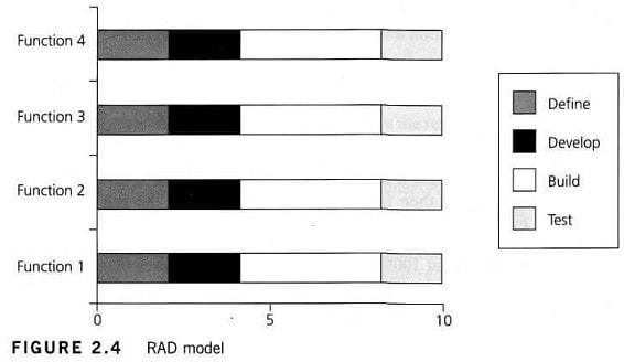 RAD yazılım geliştirme modeli