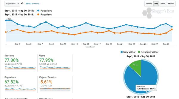 September's analytics report