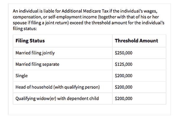 Additional Medicare Tax