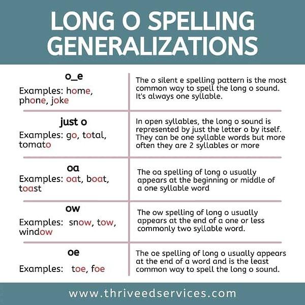 long o spelling generalizations