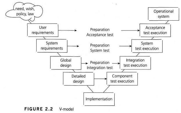 v yazılım geliştirme modeli