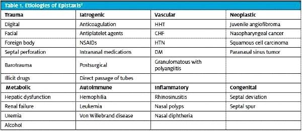 Etiologies of Epistaxis