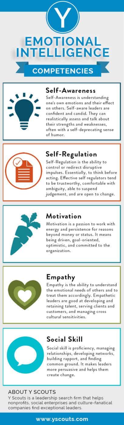 Emotional Intelligence Leadership Skills Competencies