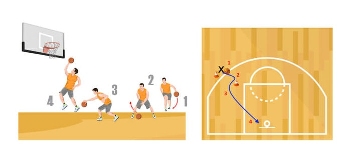 Through the Legs and Go Basketball Dribbling Drill