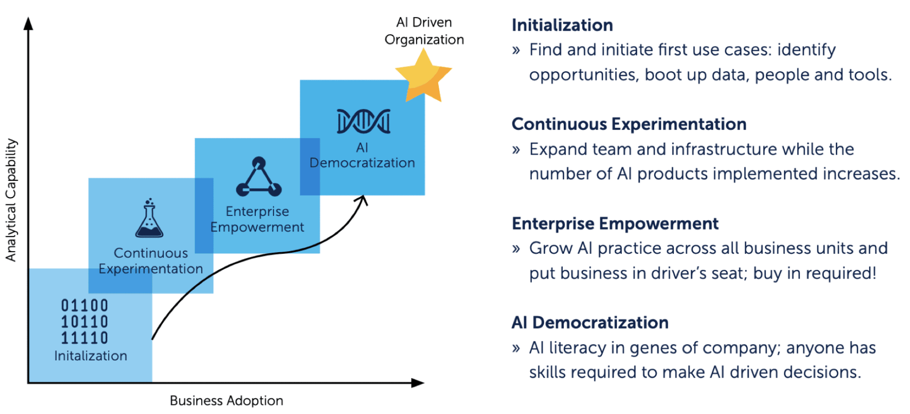 The four phases of AI maturity