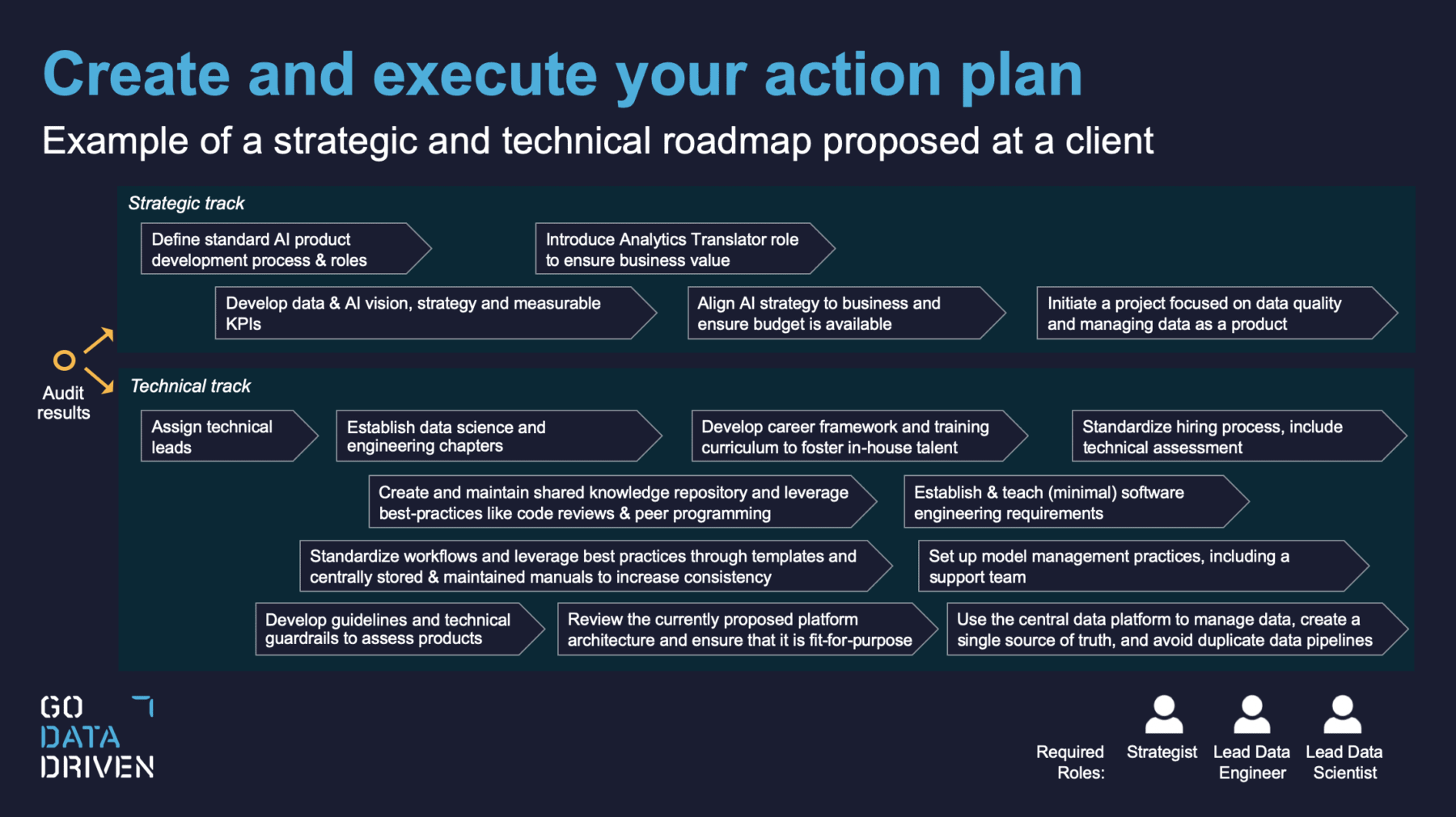 Example of a roadmap with a strategical and technical track to improve AI Maturity