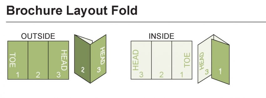 trifold brochure layout diagram