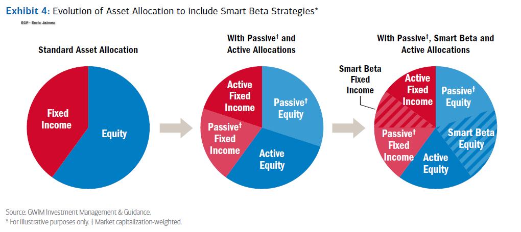 Asset Allocation Smart Beta - unespeculador.com - Enric Jaimez