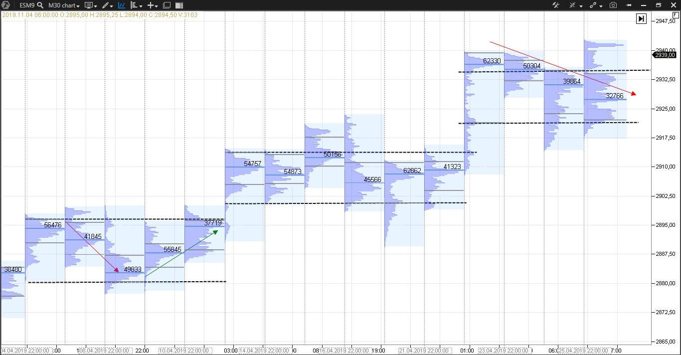 Market Profile Trading Español Enric Jaimez 6
