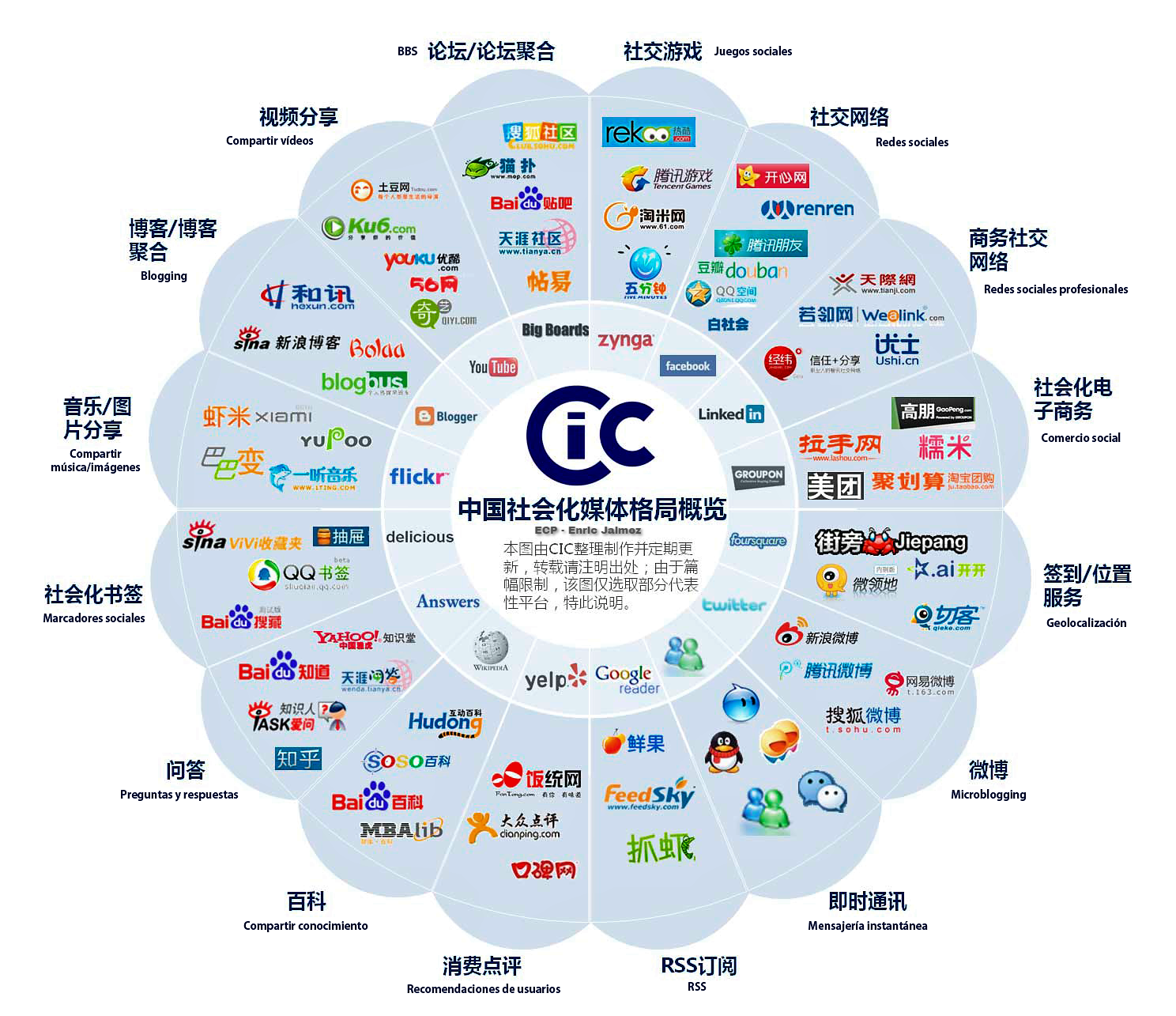 Invertir China - ETFs Bolsa China - Acciones China